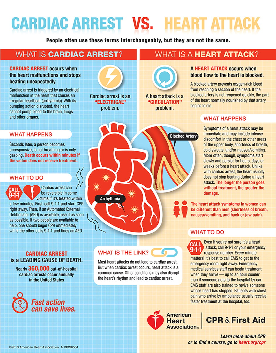 How To Tell If Someone Needs Cpr The Response Institute Cpr